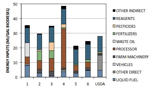 Energy inputs by use